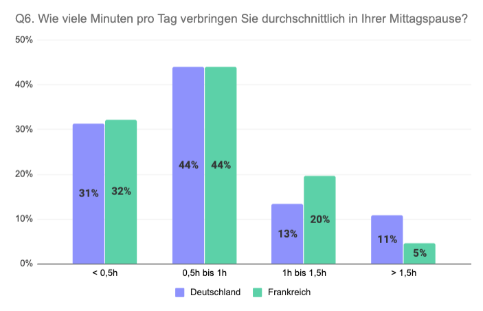 Vergleich Deutschland Frankreich Länge Mittagspause