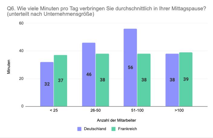 Vergleich Deutschland Frankreich Länge Mittagspause nach Unternehmensgröße