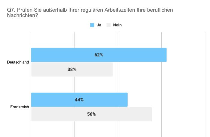 Vergleich Deutschland Frankreich Prüfung beruflicher Nachrichten