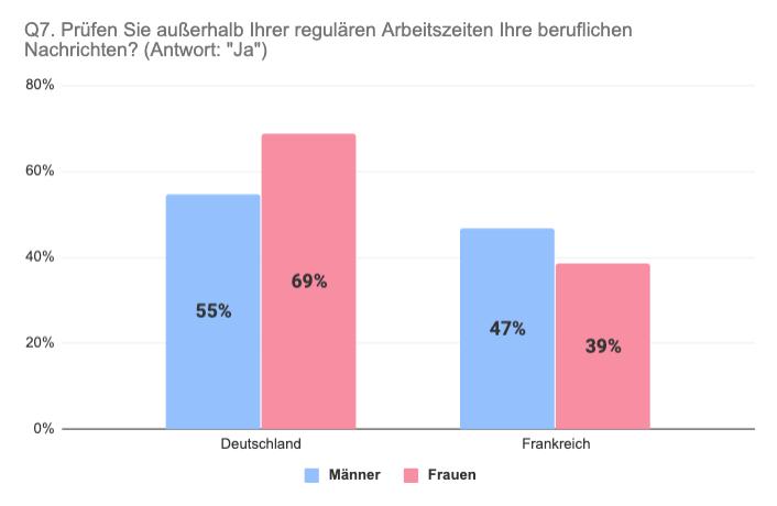 Vergleich Deutschland Frankreich Prüfung beruflicher Nachrichten nach Geschlecht