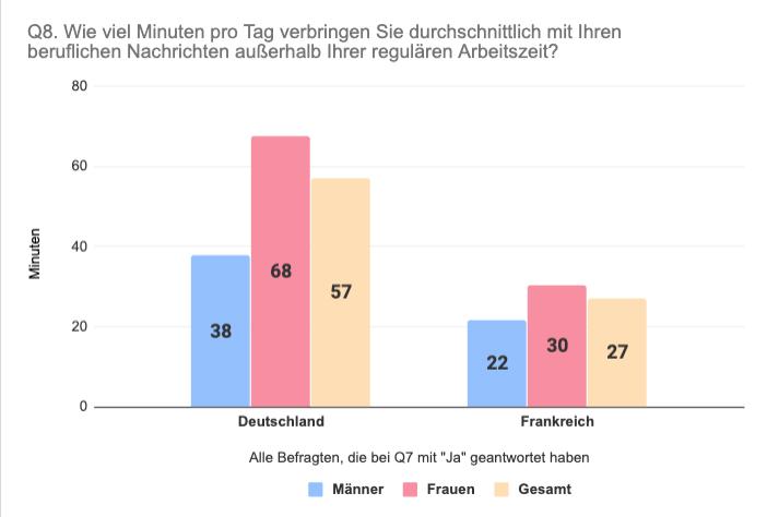 Vergleich Frankreich Deutschland verbrachte Zeit mit beruflichen Nachrichten