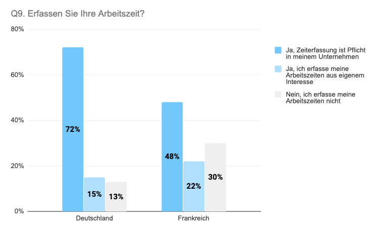 Vergleich Deutschland Frankreich Arbeitszeiterfassung