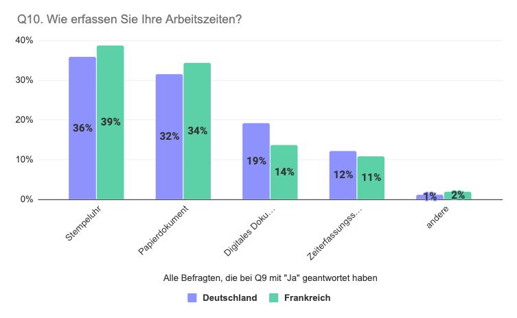 Vergleich Deutschland Frankreich Art der Arbeitszeiterfassung