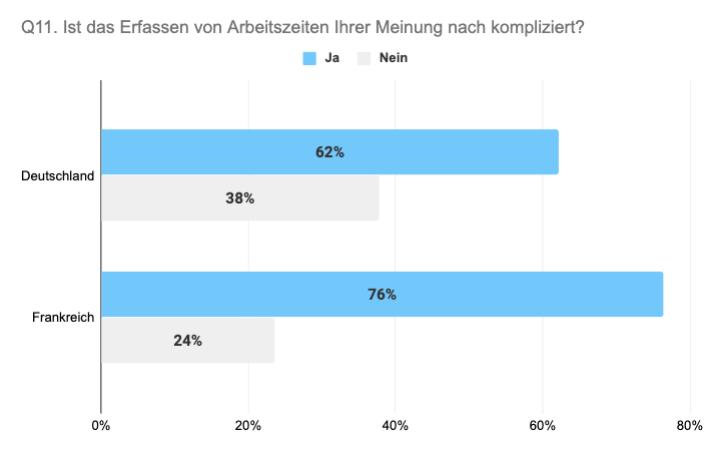 Vergleich Deutschland Frankreich Arbeitszeiterfassung kompliziert