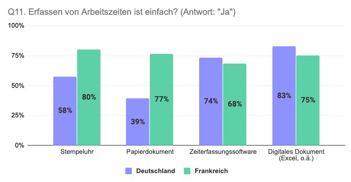 Vergleich Deutschland Frankreich einfache Arten von Arbeitszeiterfassung