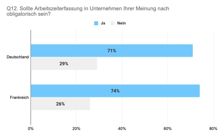 Vergleich Deutschland Frankreich Meinung zu obligatorischer Arbeitszeiterfassung
