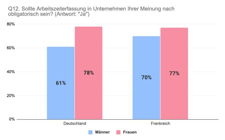 Vergleich Deutschland Frankreich Meinung zu obligatorischer Arbeitszeiterfassung nach Geschlecht