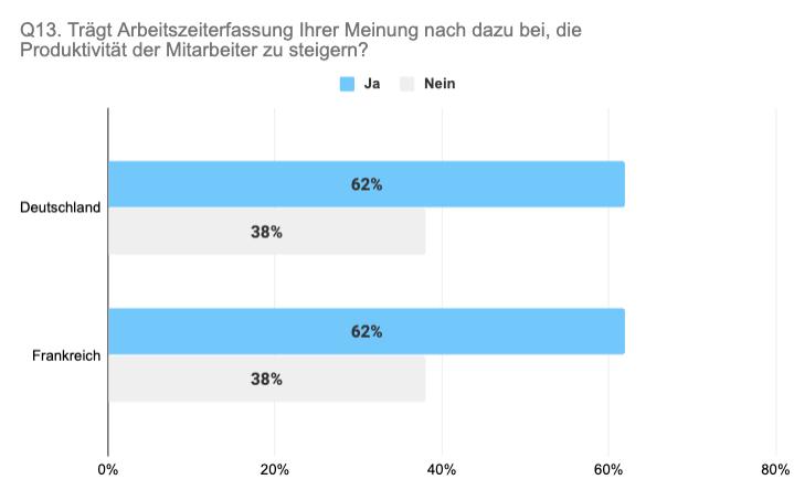 Vergleich Deutschland Frankreich steigert Arbeitszeiterfassung Produktivität
