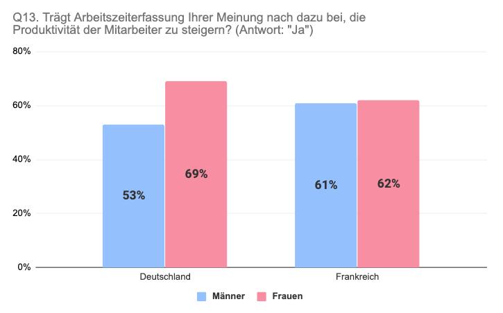 Vergleich Deutschland Frankreich nach Geschlecht steigert Arbeitszeiterfassung Produktivität