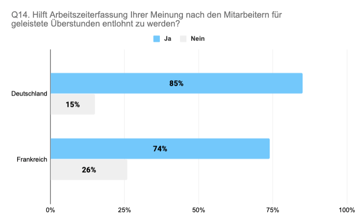 Vergleich Deutschland Frankreich Arbeitszeiterfassung für Entlohnung Überstunden