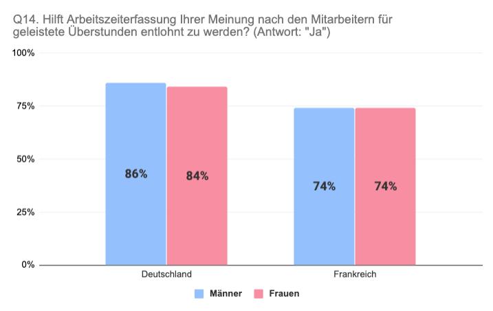 Vergleich Deutschland Frankreich Arbeitszeiterfassung für Entlohnung Überstunden nach Geschlecht