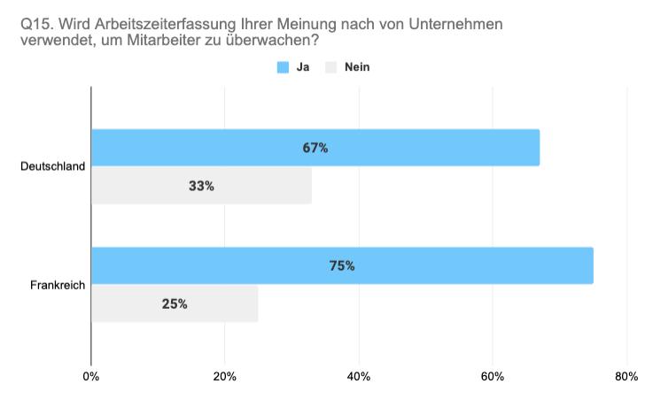 Vergleich Deutschland Frankreich Arbeitszeiterfassung als Überwachung