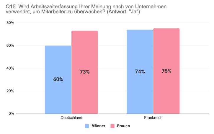 Vergleich Deutschland Frankreich nach Geschlecht Arbeitszeiterfassung als Überwachung