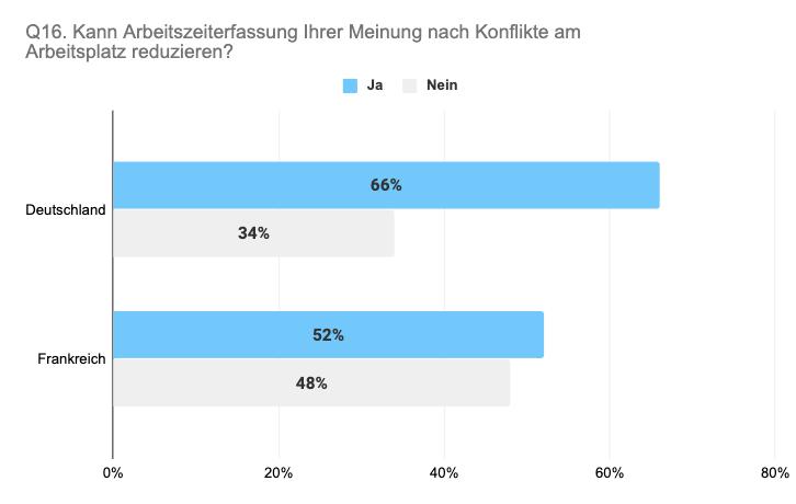 Vergleich Deutschland Frankreich Arbeitszeiterfassung für Konfliktreduzierung