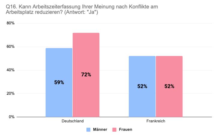 Vergleich Deutschland Frankreich nach Geschlecht Arbeitszeiterfassung für Konfliktreduzierung