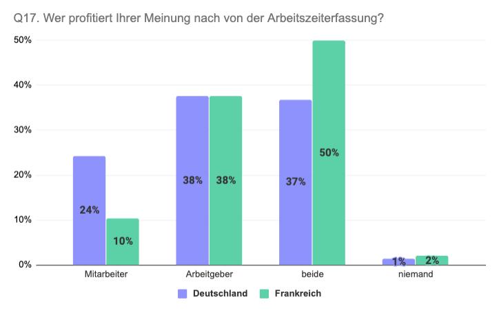 Vergleich Deutschland Frankreich Profiteure von Arbeitszeiterfassung