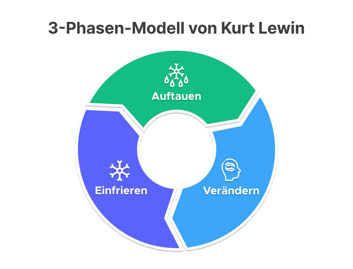 3-Phasen-Modell von Kurt Lewin