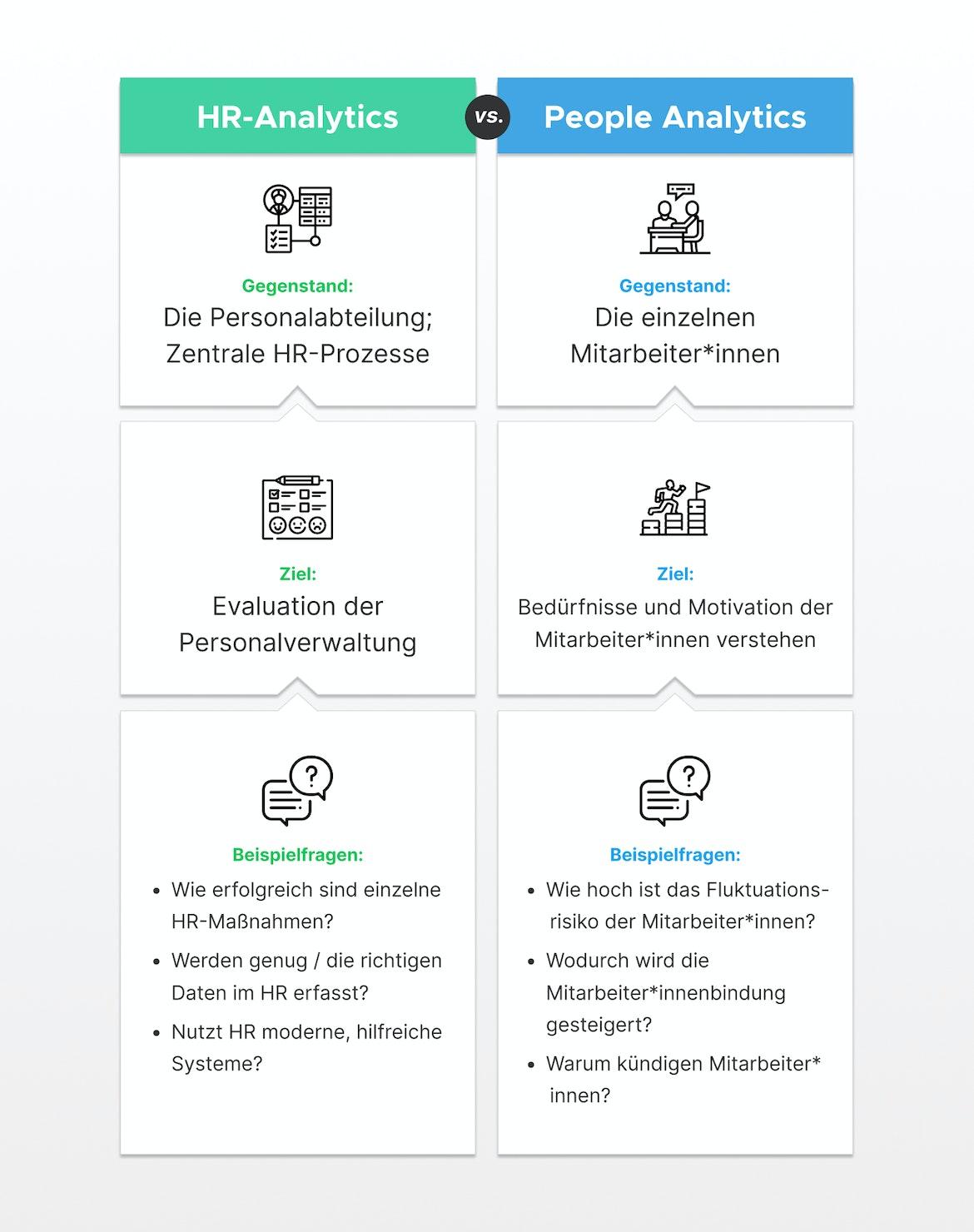 Vergleich von HR-Analytics vs People Analytics