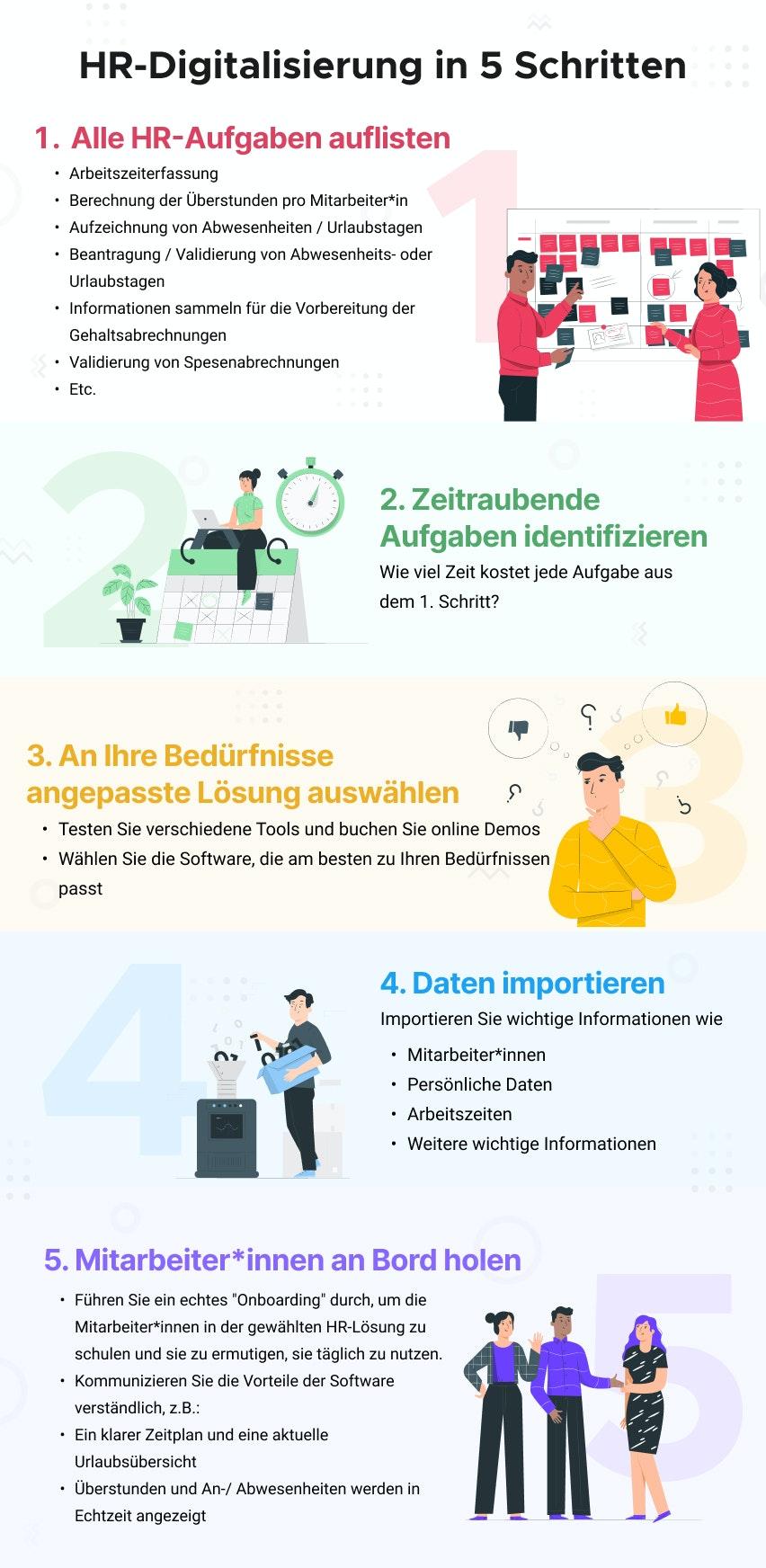 HR-Digitalisierung in 5 Schritten