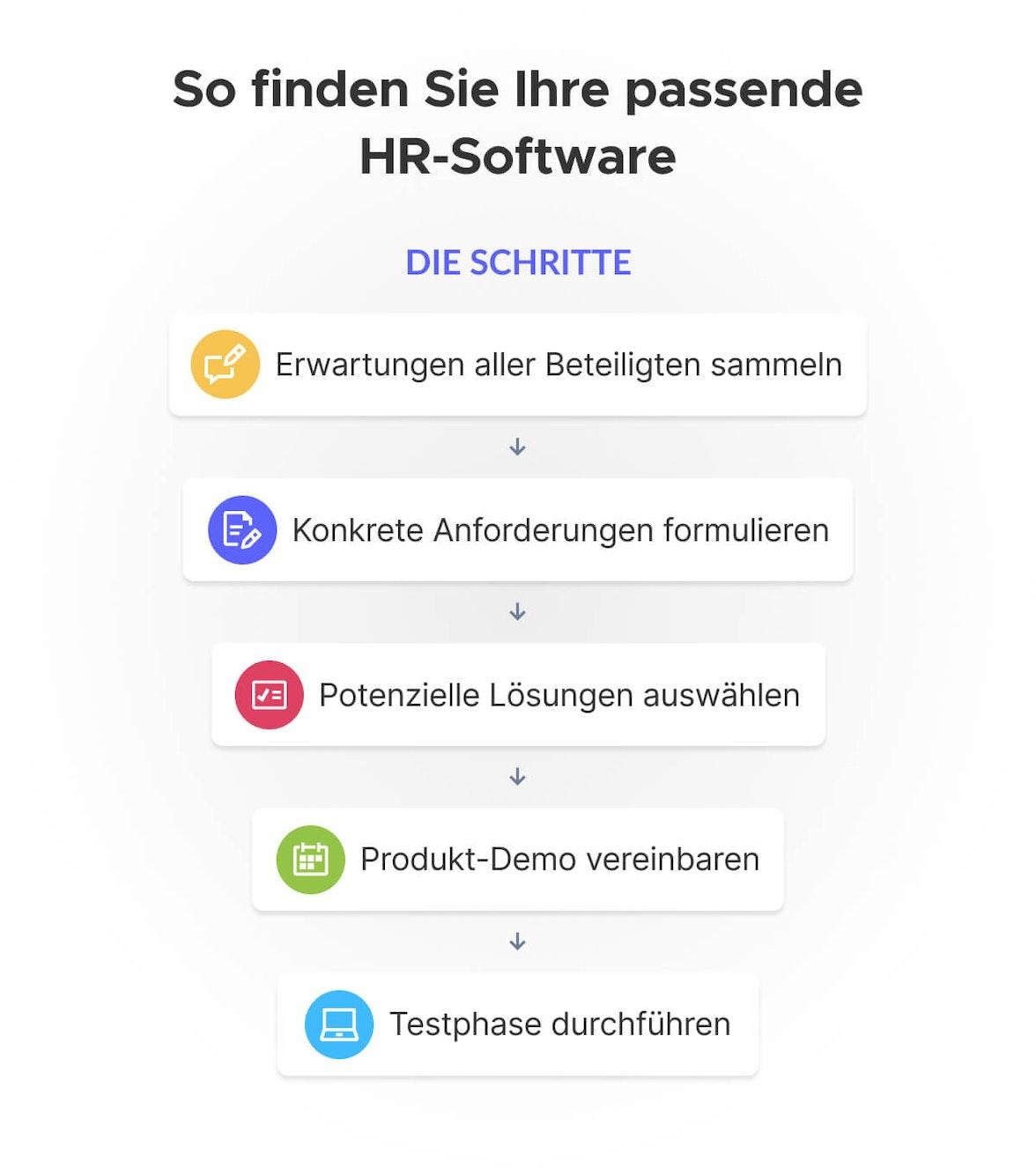 Anleitung Auswahl HR-Software