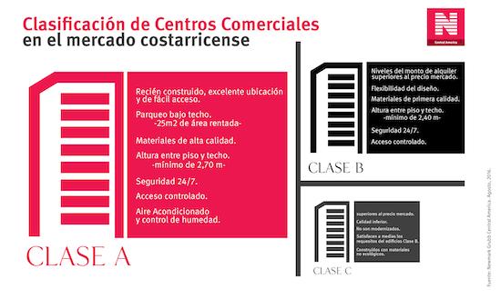1479084620 clasificacion centros comerciales