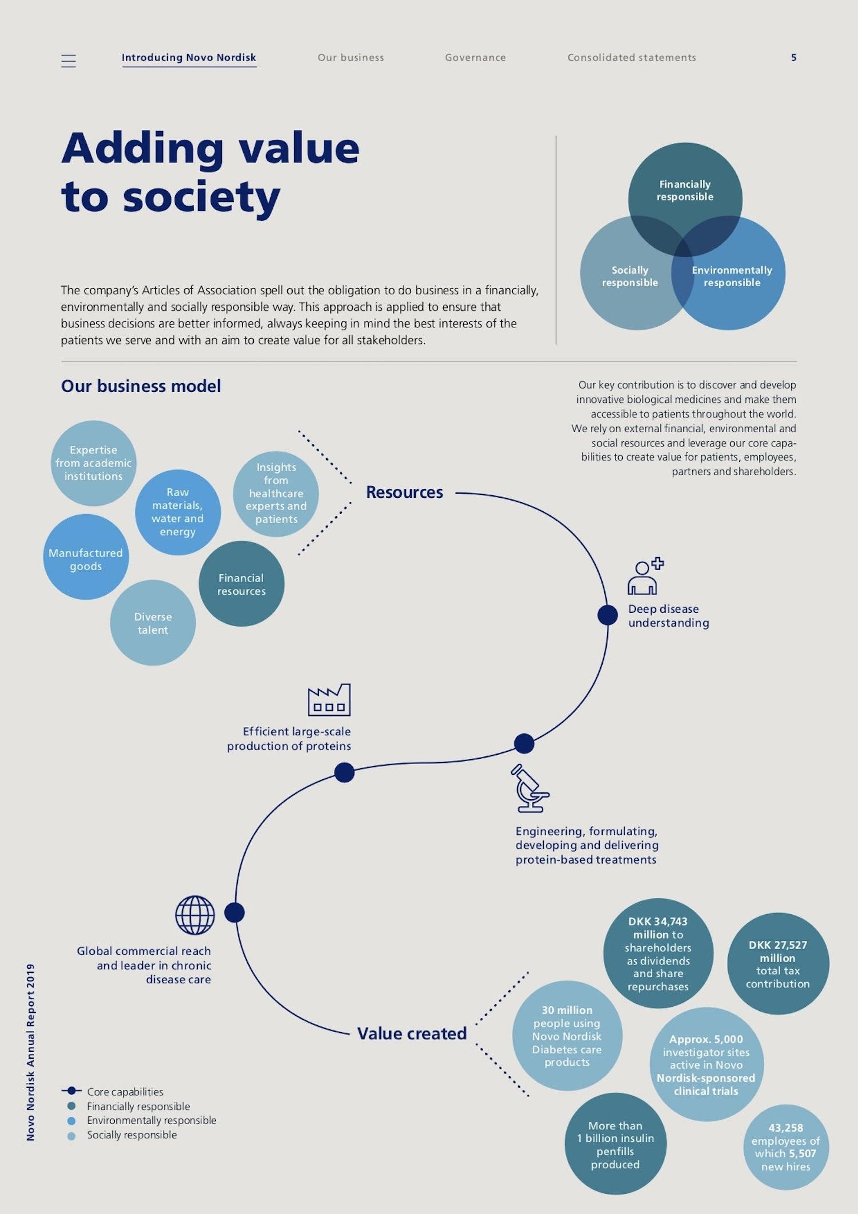 Novo Nordisk business model
