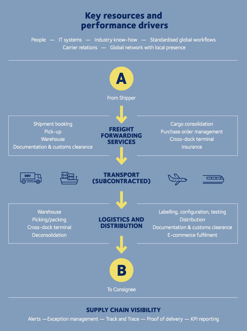 DSV Panalpina business model