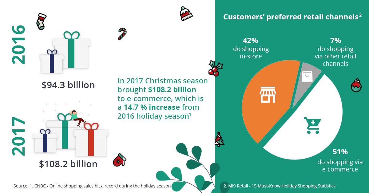 Ecommerce statistics 2016VS2017. Infographics