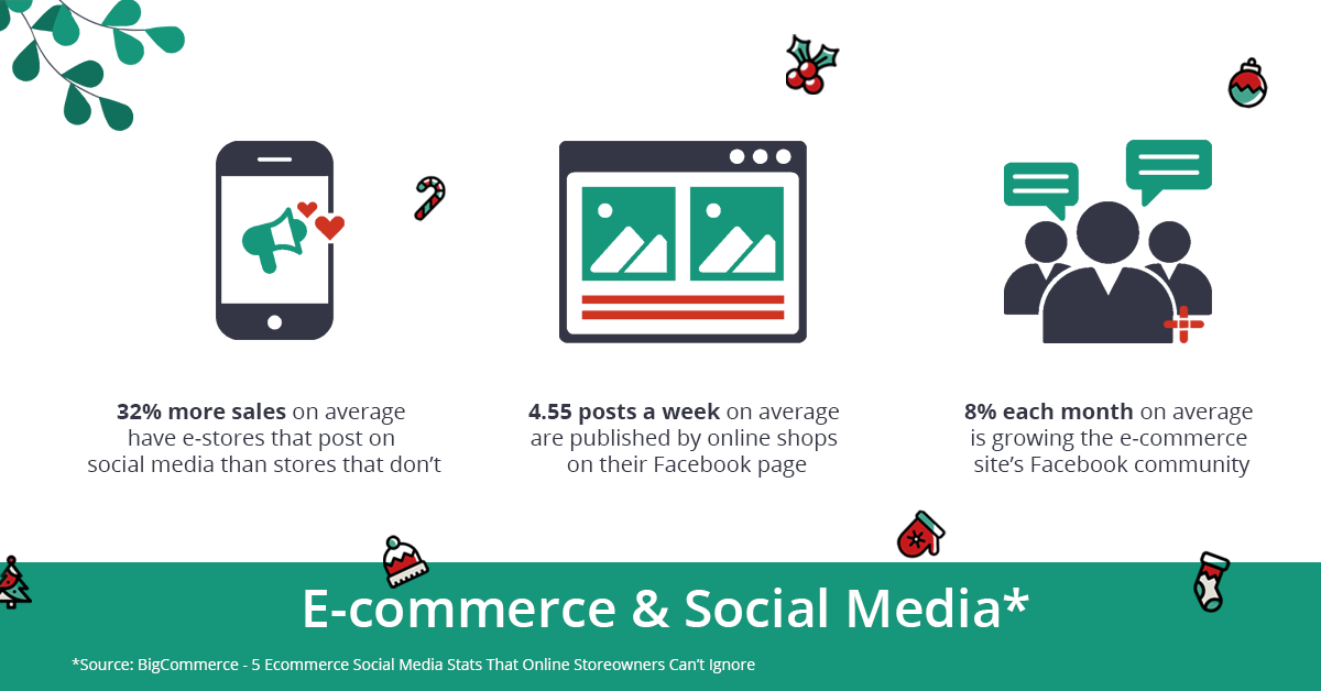 Ecommerce in social media statistics. Infographic
