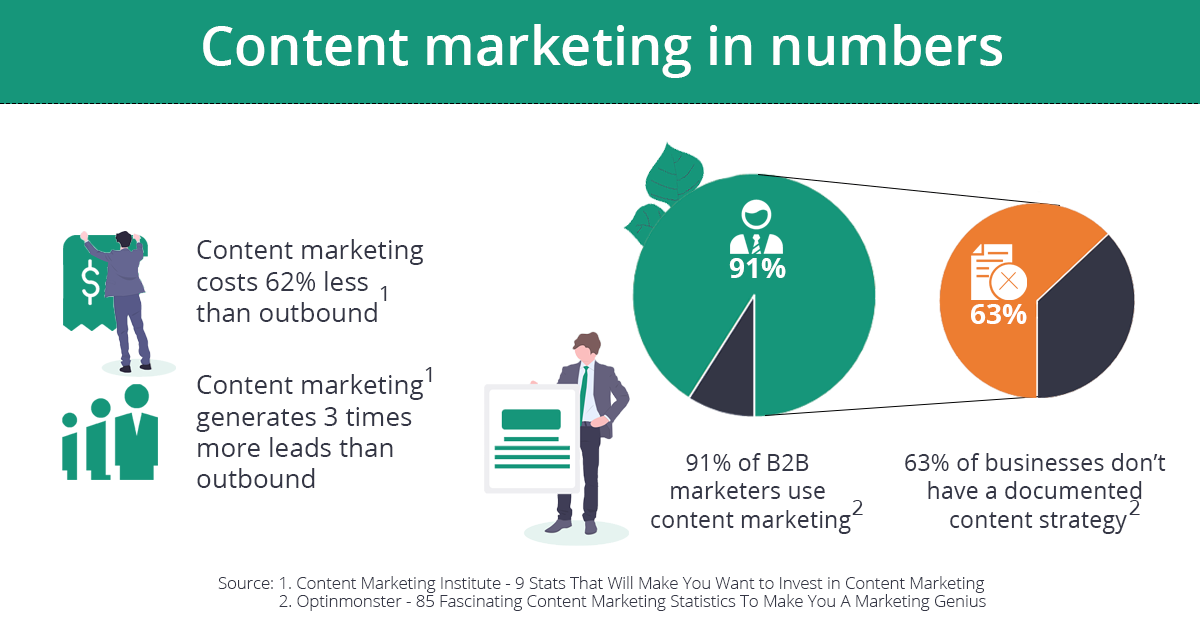 Content marketing in numbers. Infographics