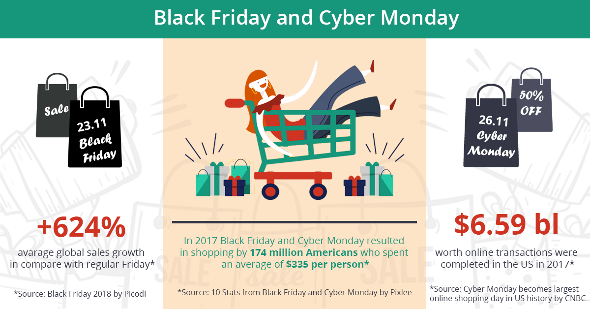 Black Friday and Cyber Monday statistics