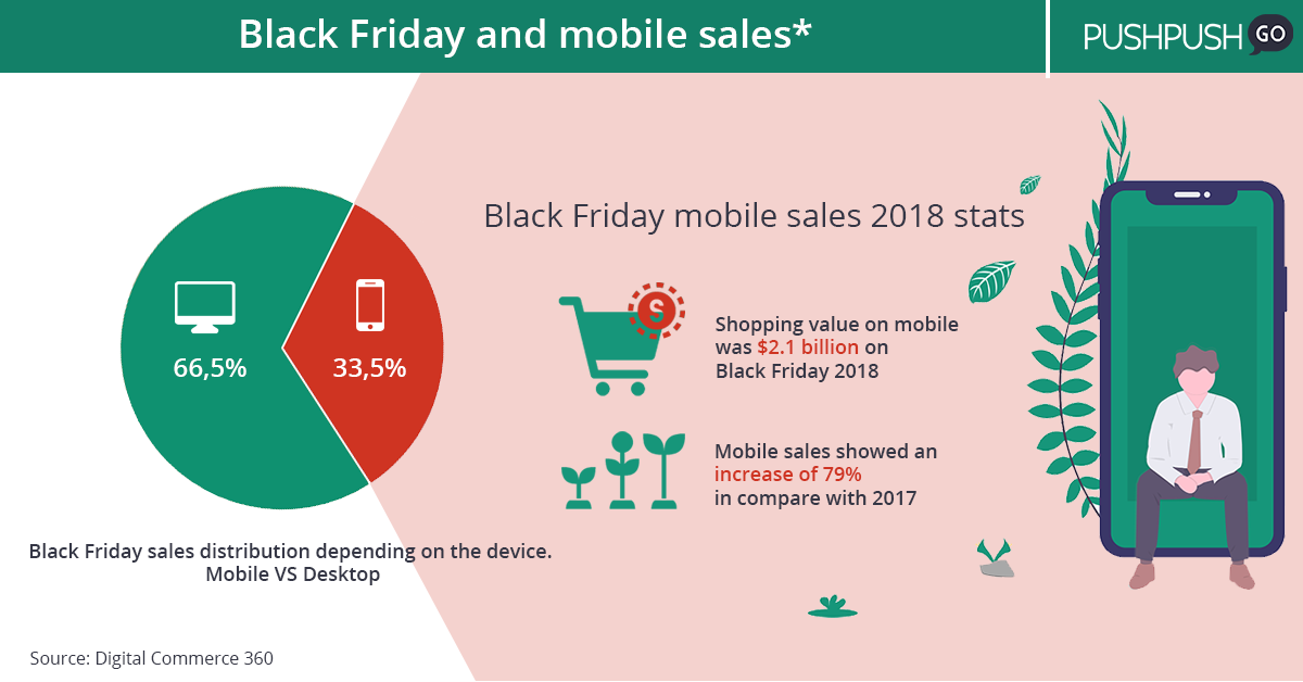 Black Friday 2018 sales on mobile - statistics