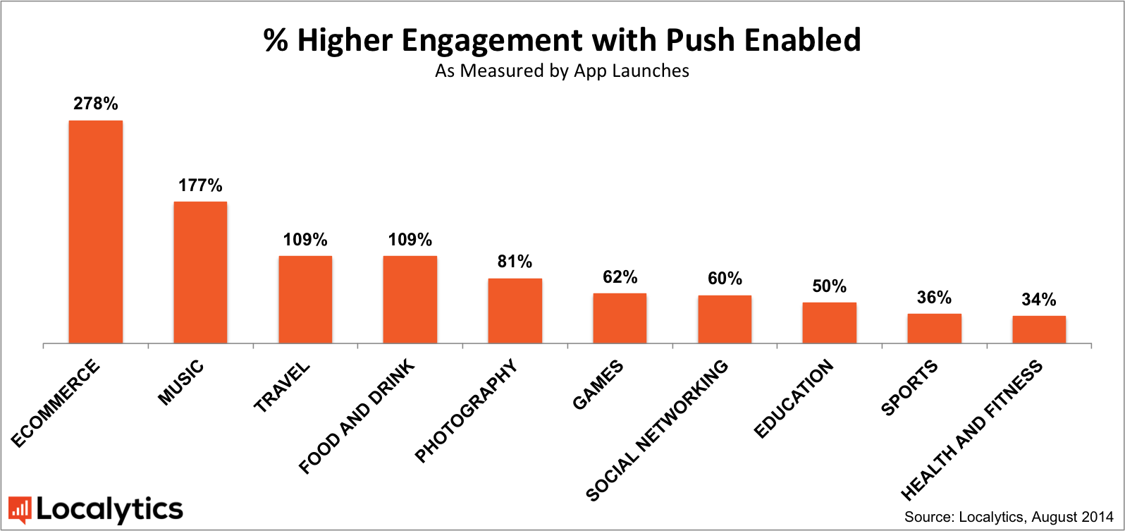 % of engagement with push notification according to the industry. Statistics. Localytics