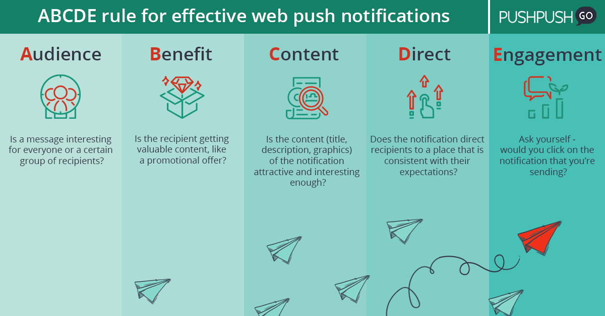 ABCDE rule for effective web push notifications. Infographic