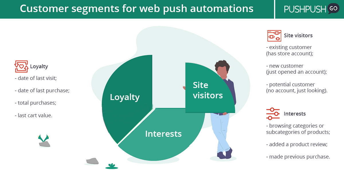 customer segments for web push automation