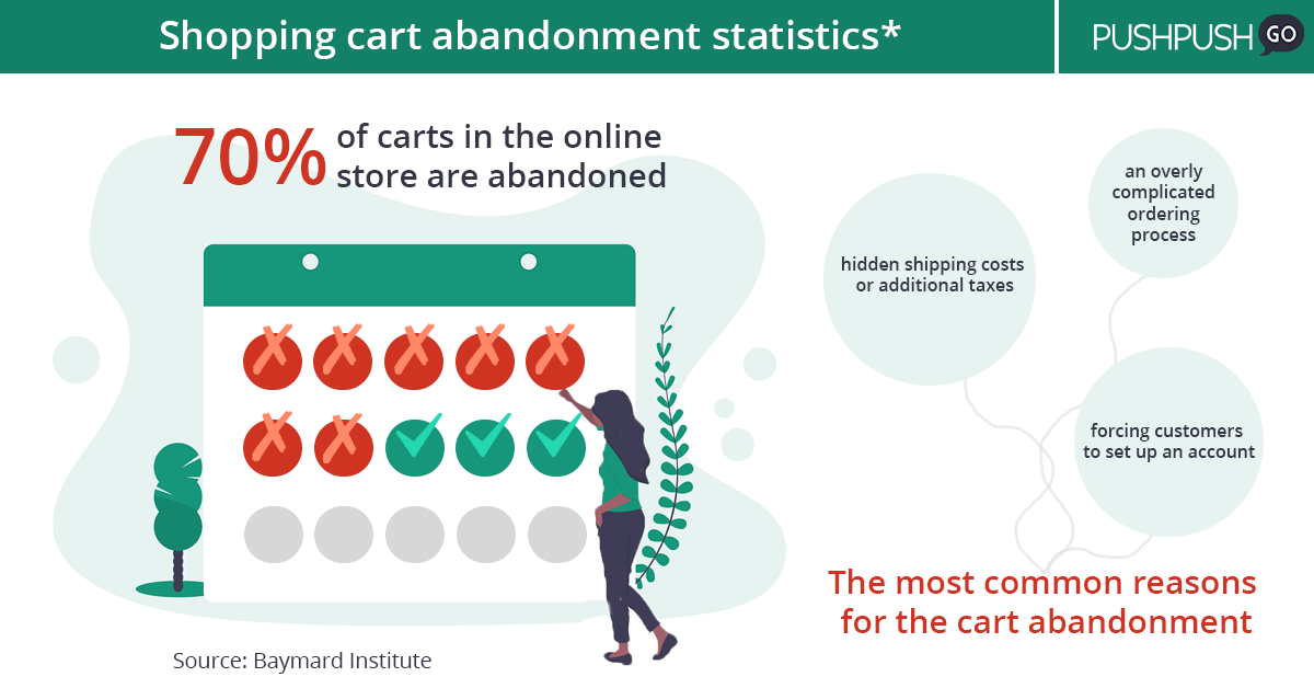 Shopping cart abandonment statistics & reasons