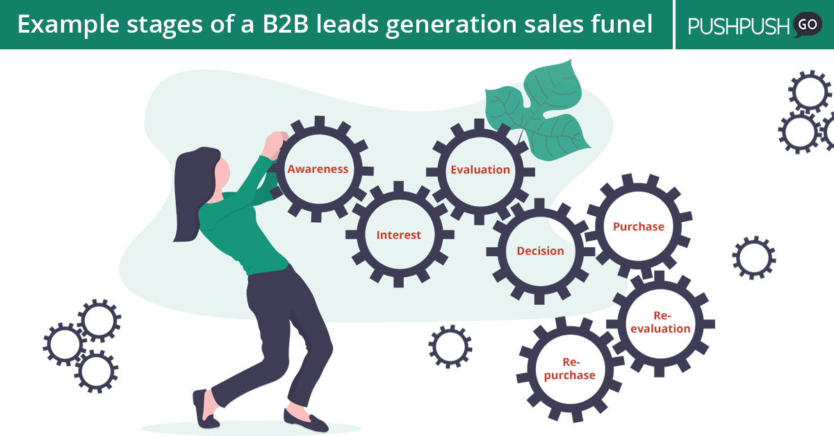 b2b lead generation, sales funel example