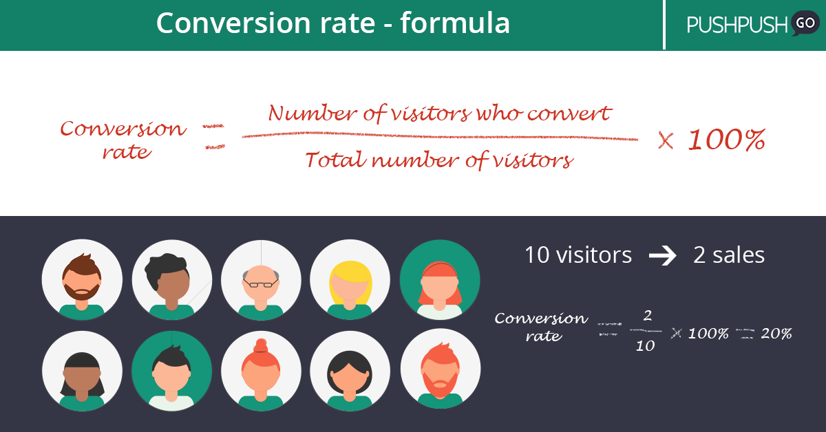 Conversion rate calculation formula