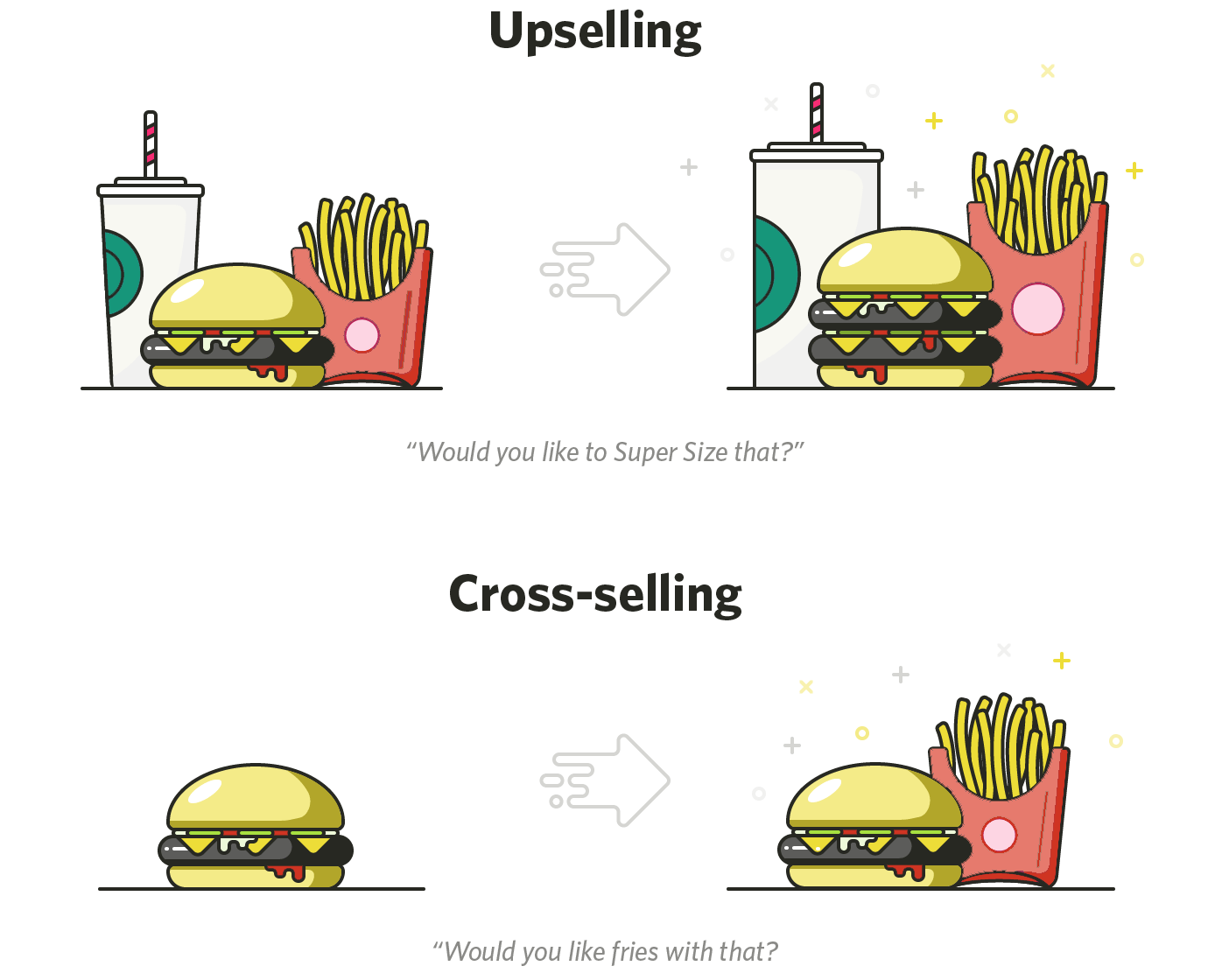 The difference between cross-selling and up-selling