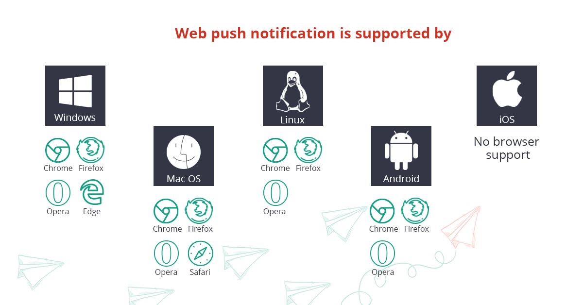 15+ things you need to know about web push notifications [best examples]