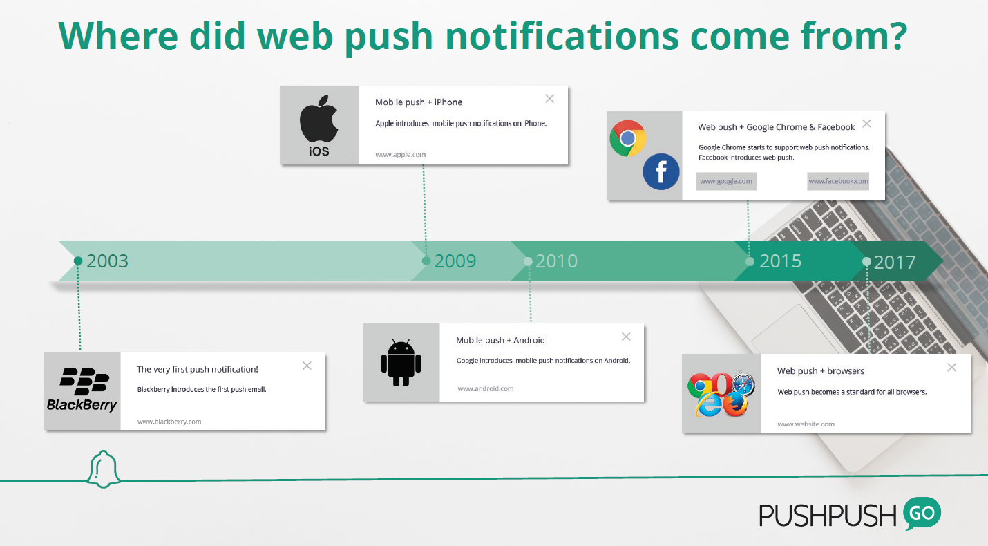 15+ things you need to know about web push notifications