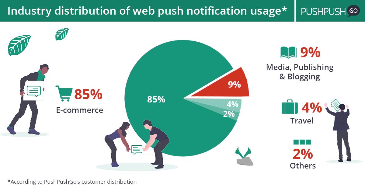notyfikacje web push zasięg rynku