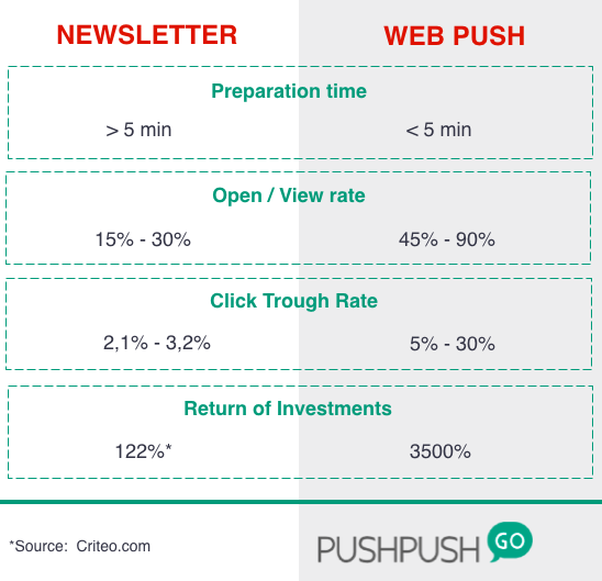 webpush vs newsletter