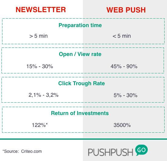 webpush vs newsletter