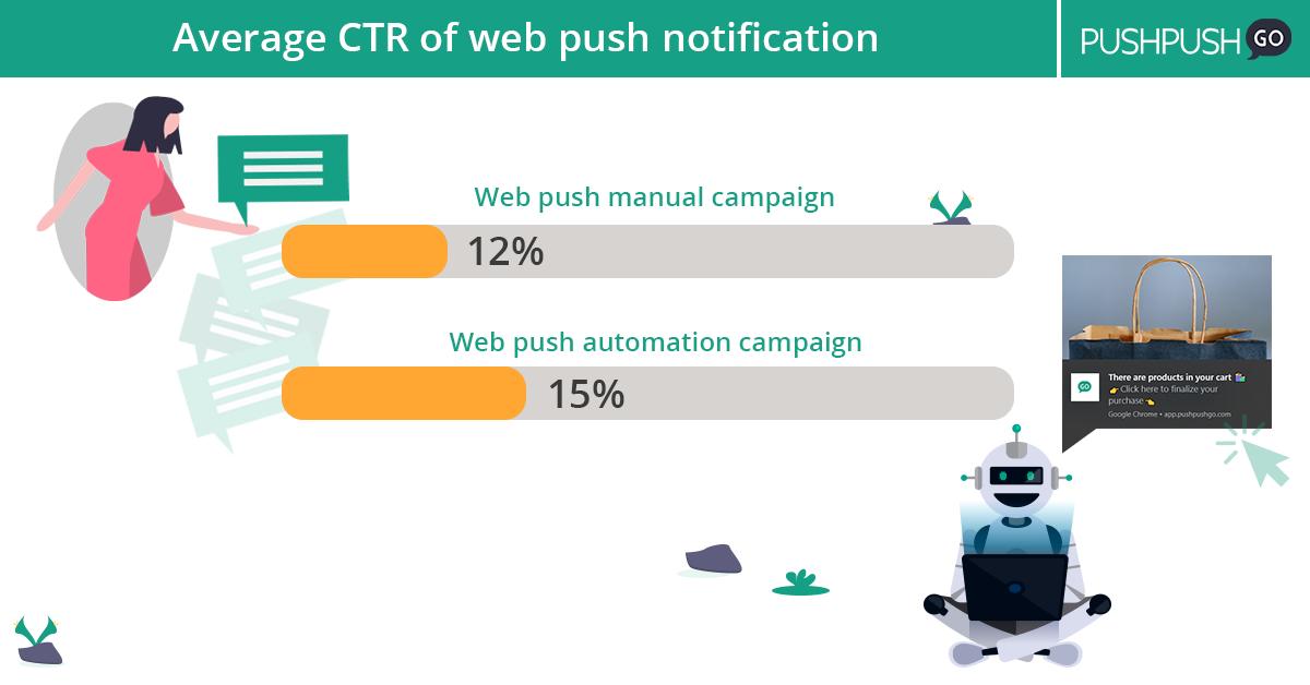średni CTR powiadomień web push  statystyki web push