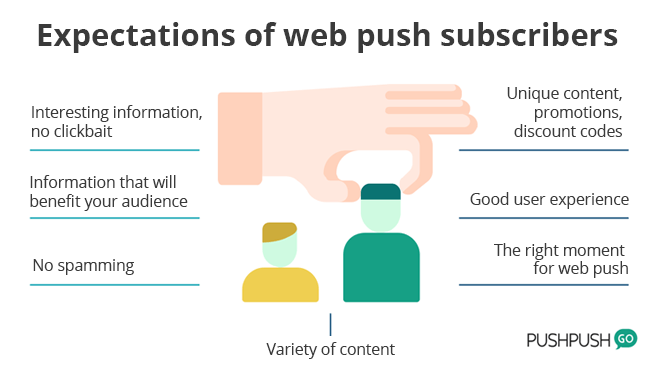 expectations of web push subscribers