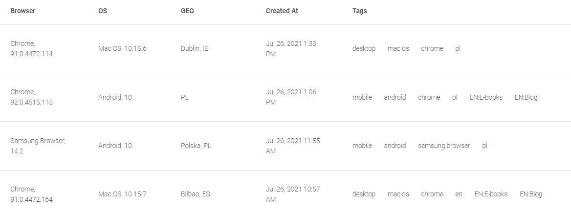 PushPushGo web-push-notifications-subscribers