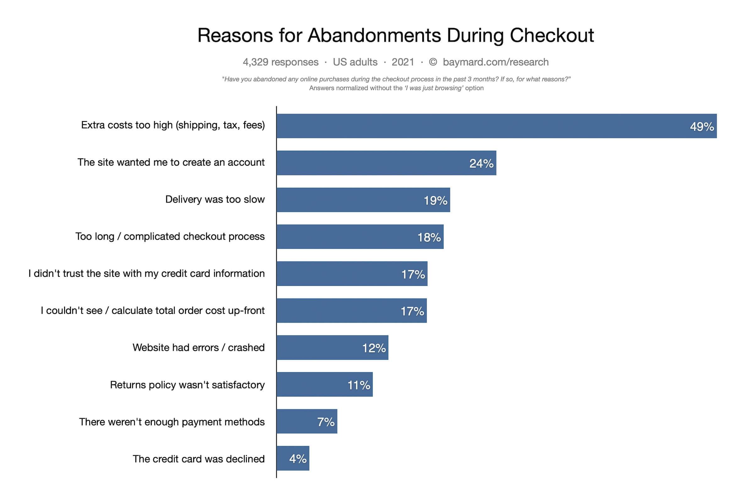 reasons for cart abandonment checkout baymard