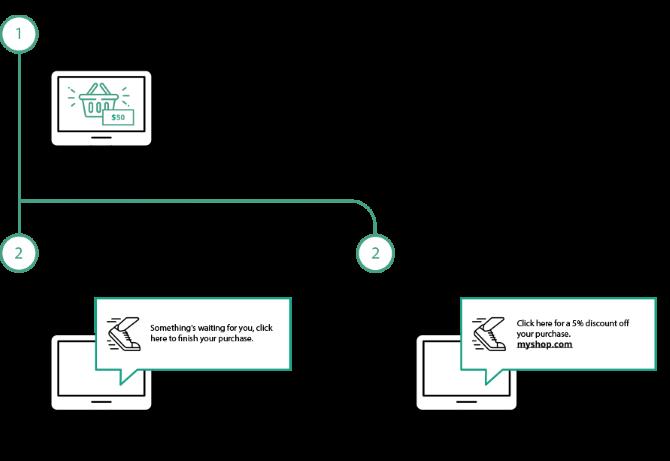 web push notifications automation abandoned cart scenario
