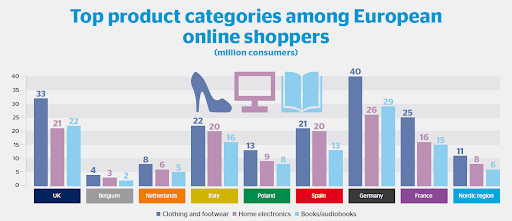 top-product-categories-among-european-online-shoppers